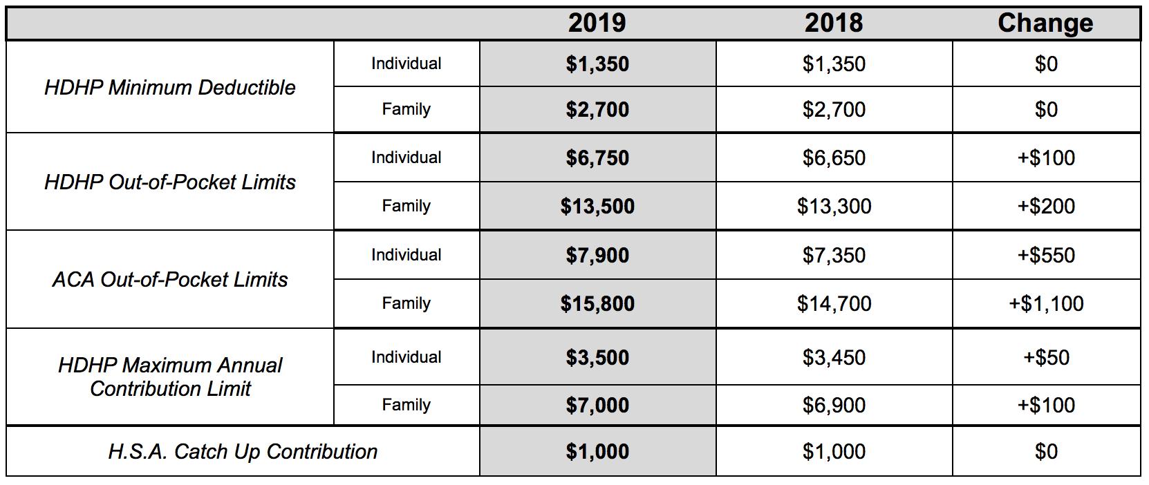 2018-2019-IRS-HSA-Comparison